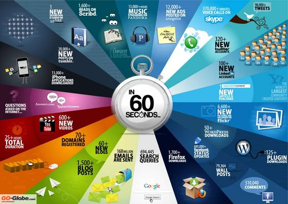What Happens Online Every Minute?